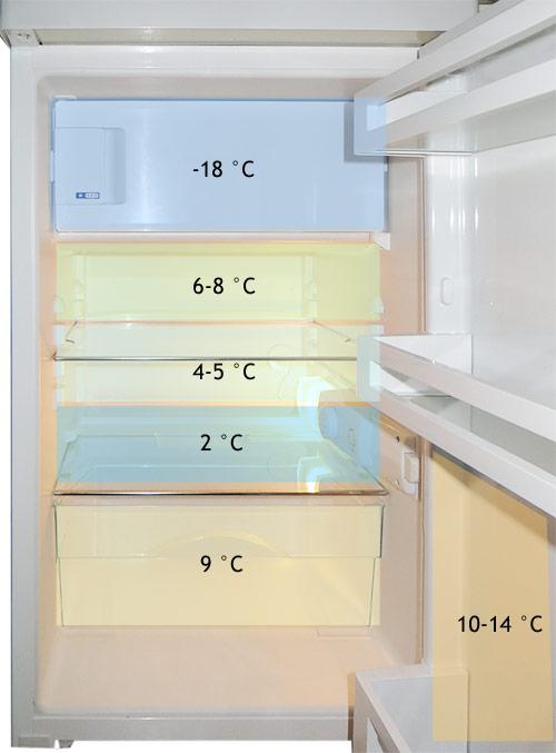 Wissen in der Hauswirtschaft  Kühlschrank