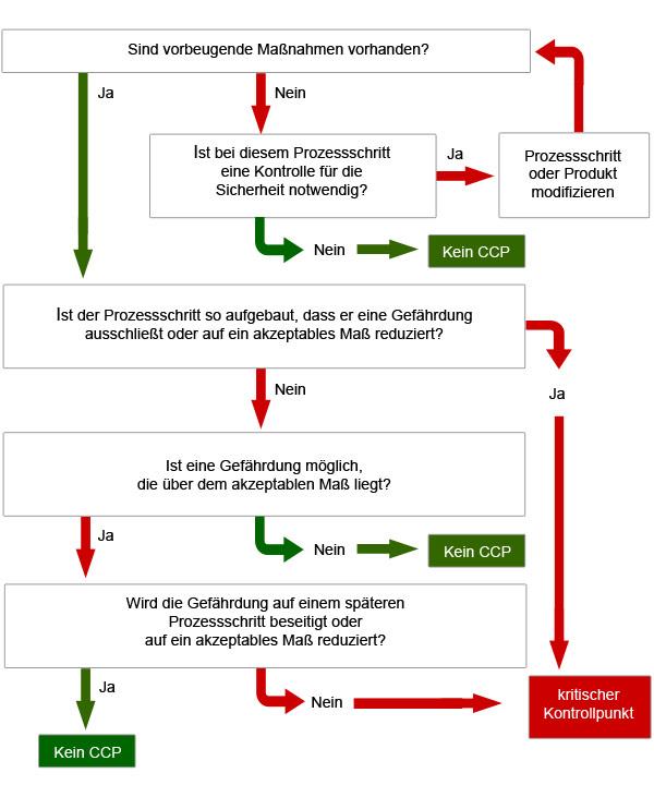 haccp konzept gefahrenanalyse - Konzept Erstellen Muster