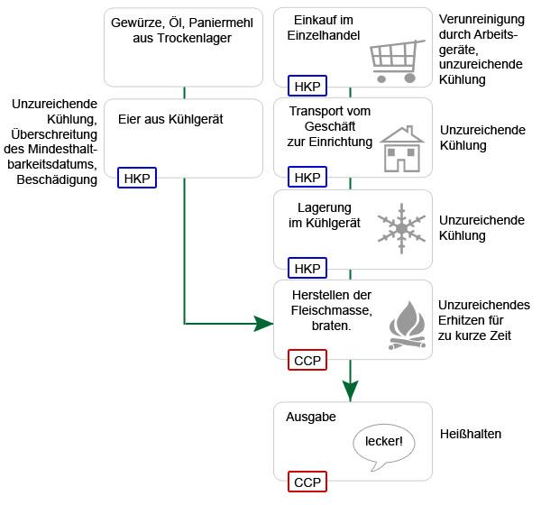 Wissen rund um die Hauswirtschaft - HACCP Konzept