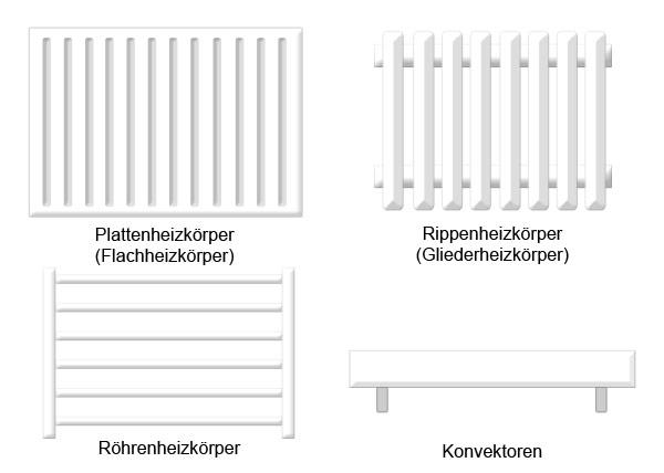 wissen in der hauswirtschaft grundreinigung heizk rper. Black Bedroom Furniture Sets. Home Design Ideas