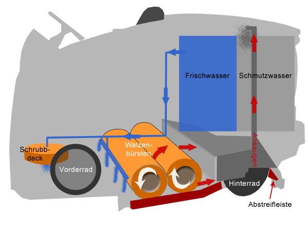 Aufbau Kühlschrank Reinigen : Aufbau kühlschrank reinigen aufbau kühlschrank ablauf im