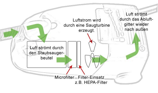 Wie Funktioniert Ein Staubsauger : wie funktioniert ein staubsaugermotor physik staubsauger erkl ren ~ Watch28wear.com Haus und Dekorationen