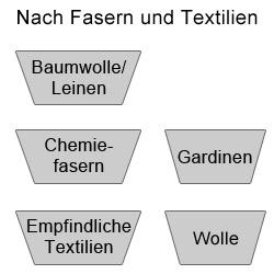 Sortieren nach Fasern und Textilien